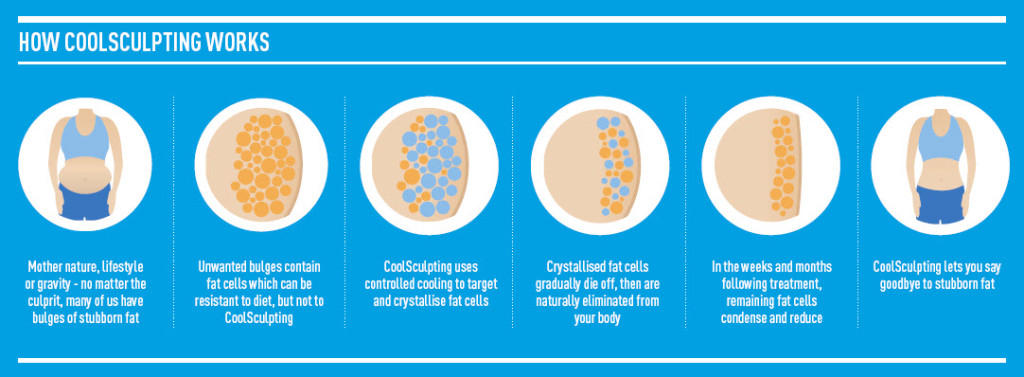 how-coolsculpting-works (1)