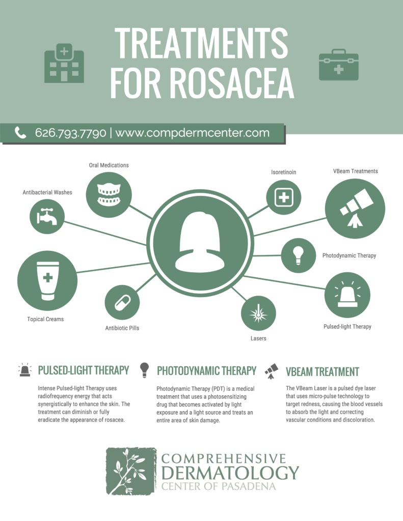 Rosacea Treatments Infographic
